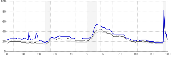 Mansfield, Ohio monthly unemployment rate chart